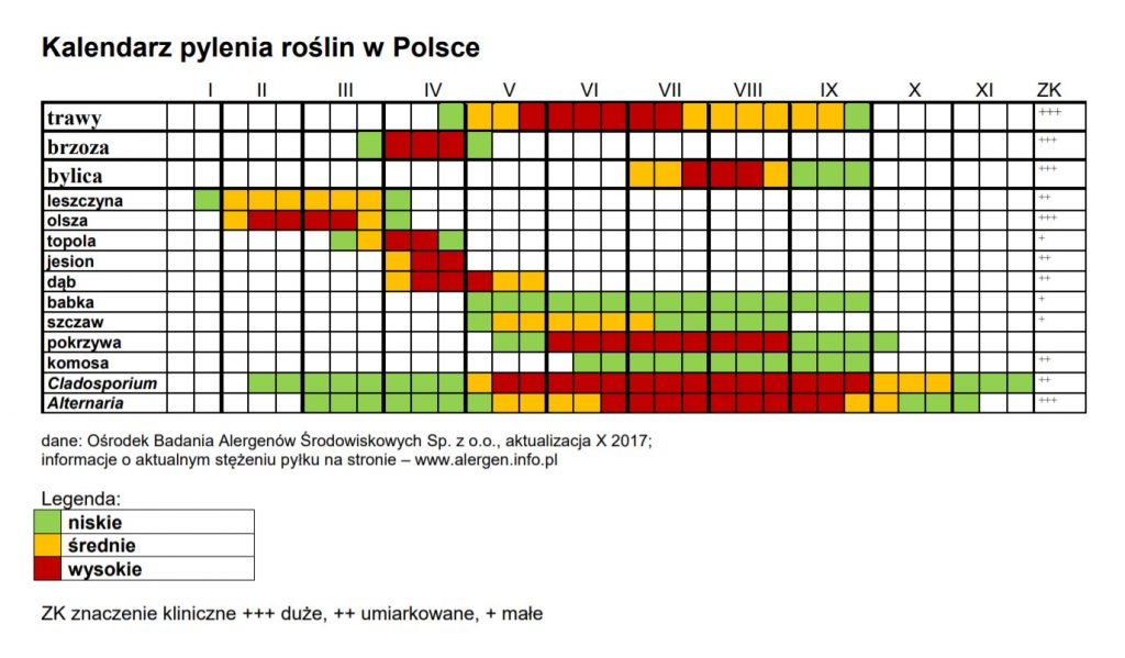 kalendarz pyleń w Polsce